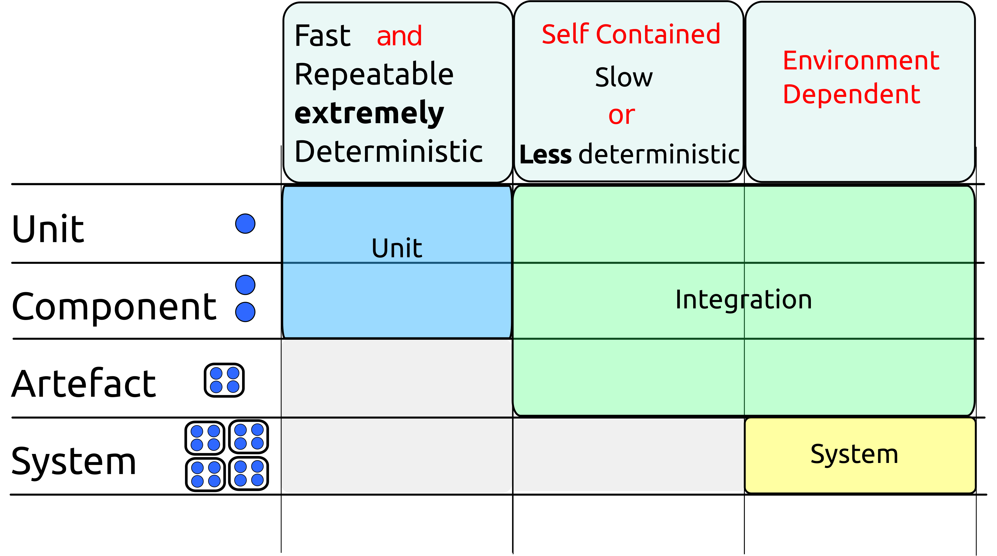 Properties of different test types